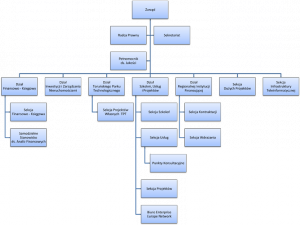 struktura organizacyjna TARR S.A.