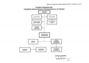 Zdjęcie przedstawia strukturę organizacyjną BIPu wpostaci grafiki
